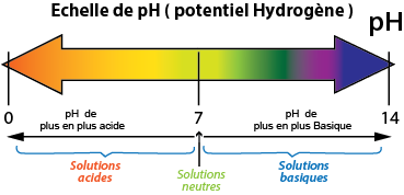 Le pH - LA SCIENCE PAR LES IMAGES :)