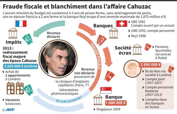 Jérôme Cahuzac condamné à trois ans de prison pour fraude ...