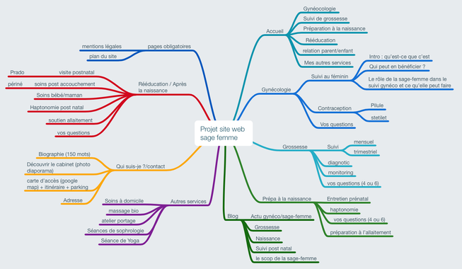 utiliser le mindmapping creation site internet agence cube vendee