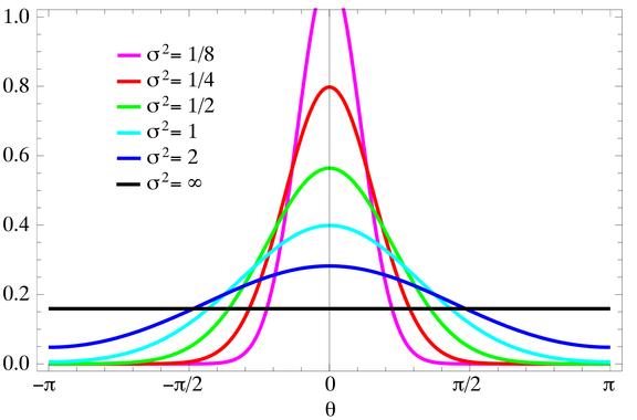 Wrapped normal distribution - Wikiwand