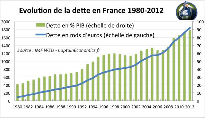 Gauche/Droite : La réalité de la hausse de la dette sous ...