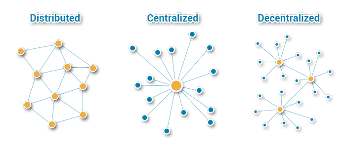 Choosing between Centralized, Decentralized, and ...